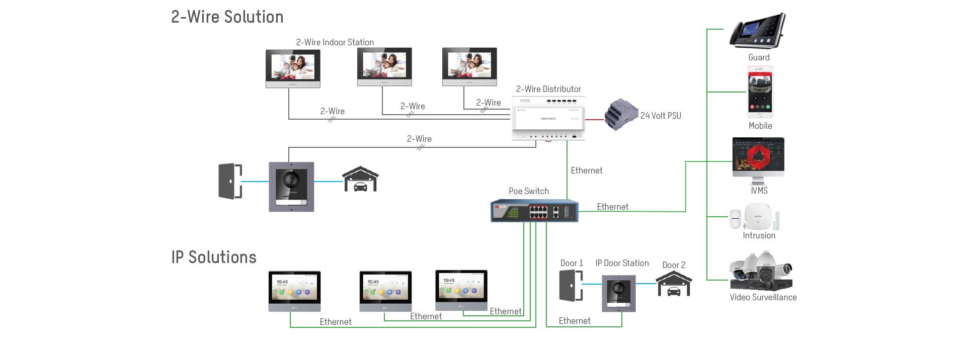 2nd Generation Intercom Home Page