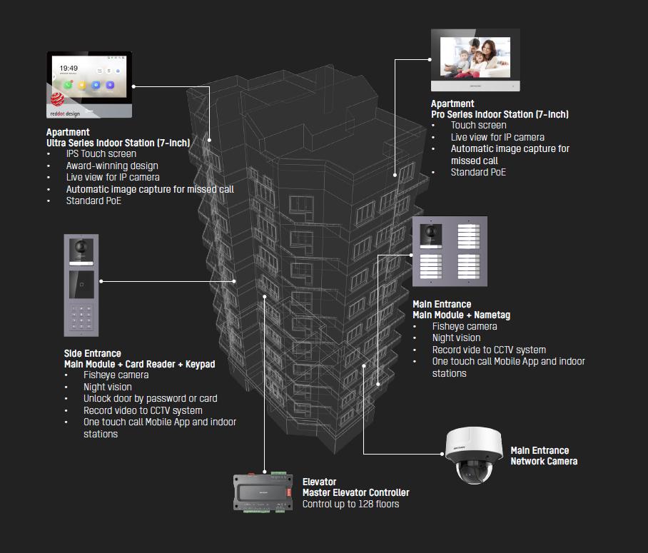 IP Apartment Solution